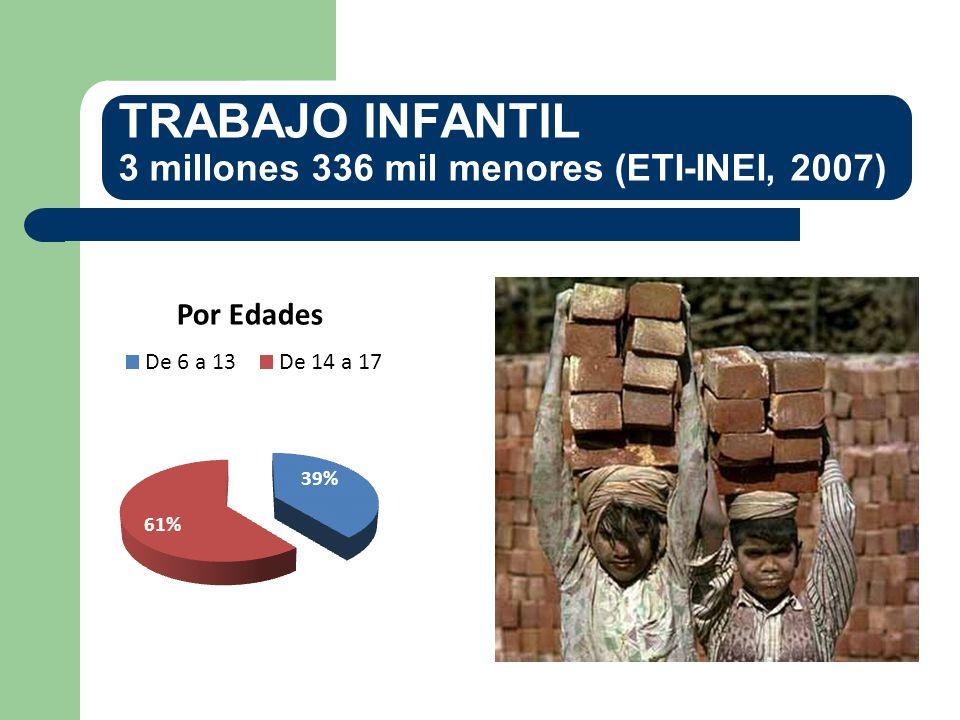 TRABAJO INFANTIL 3 millones 336 mil menores (ETI-INEI, 2007)