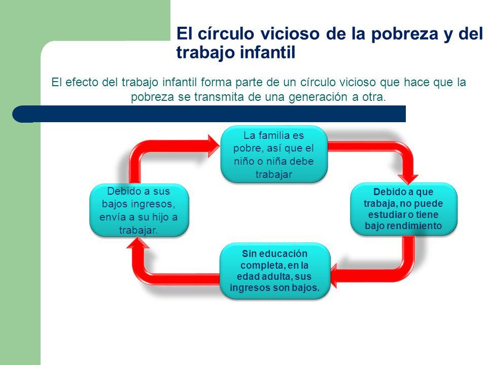 El círculo vicioso de la pobreza y del trabajo infantil El efecto del trabajo infantil forma parte de un círculo vicioso que hace que la pobreza se tr