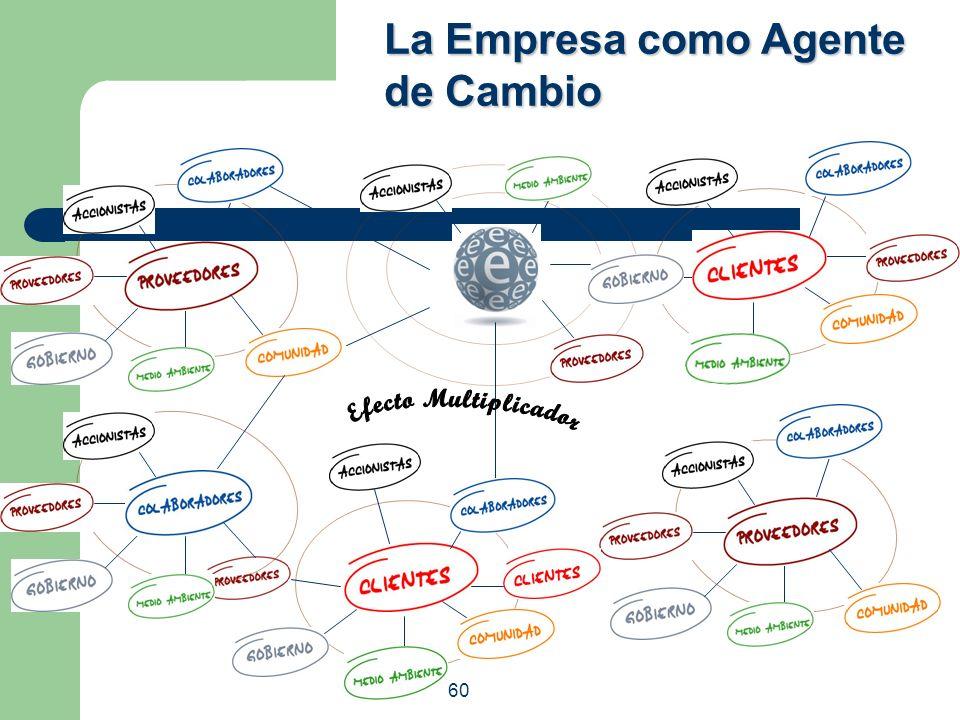 60 La Empresa como Agente de Cambio