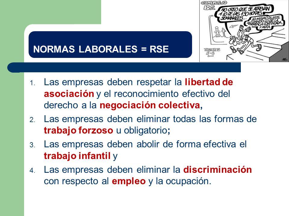 NORMAS LABORALES = RSE 1. Las empresas deben respetar la libertad de asociación y el reconocimiento efectivo del derecho a la negociación colectiva, 2