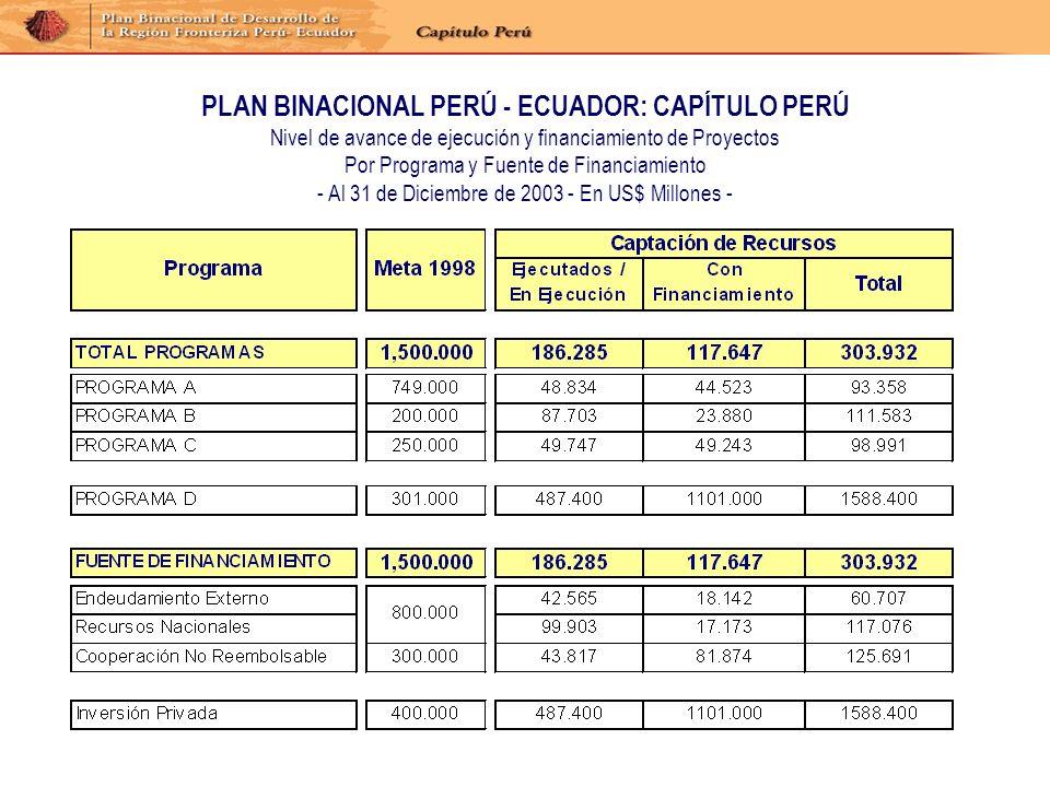 PLAN BINACIONAL PERÚ - ECUADOR: CAPÍTULO PERÚ Nivel de avance de ejecución y financiamiento de Proyectos Por Programa y Fuente de Financiamiento - Al