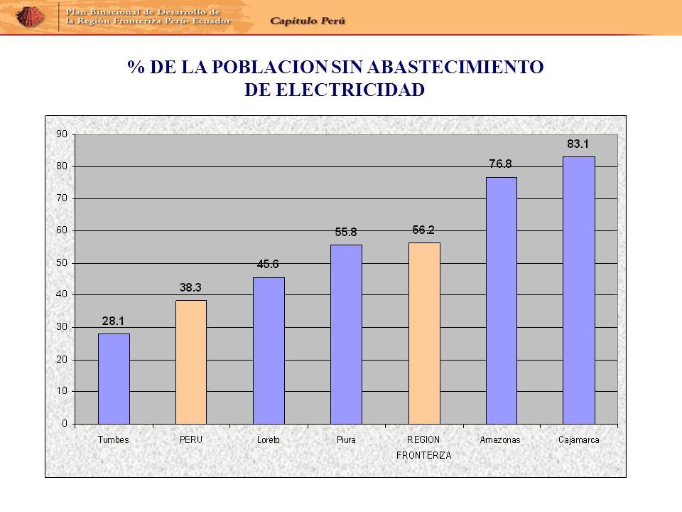 % DE LA POBLACION SIN ABASTECIMIENTO DE ELECTRICIDAD