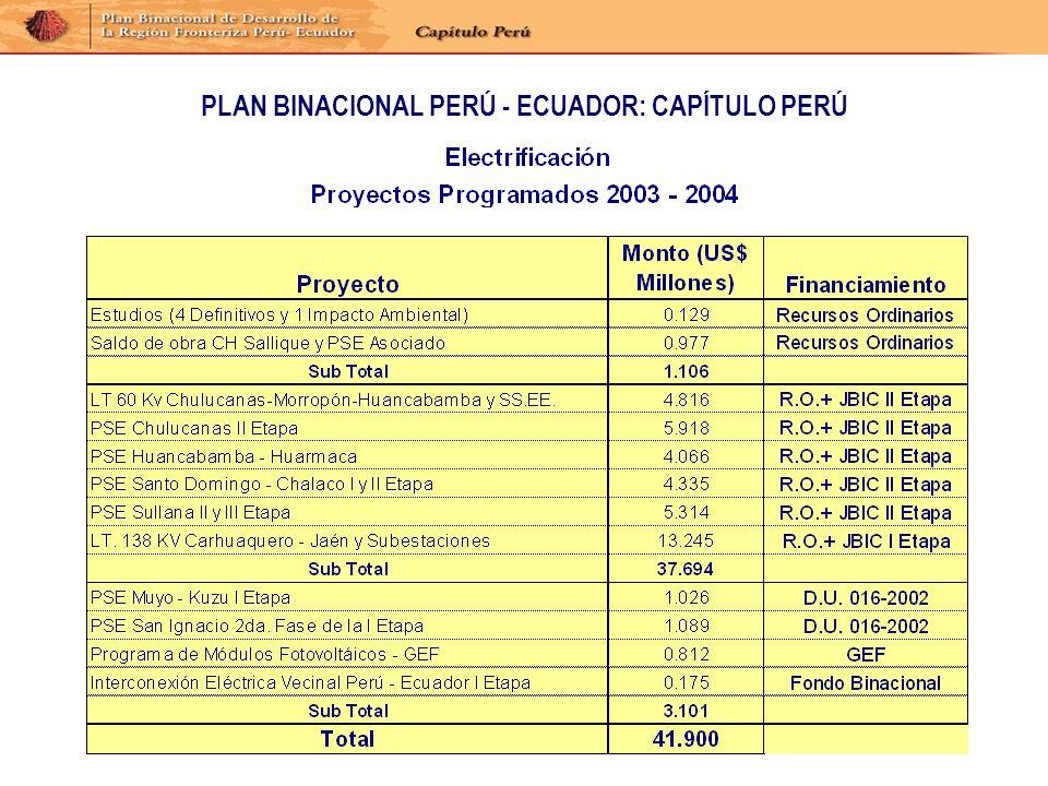 Proyectos de Electrificación del Fondo Binacional
