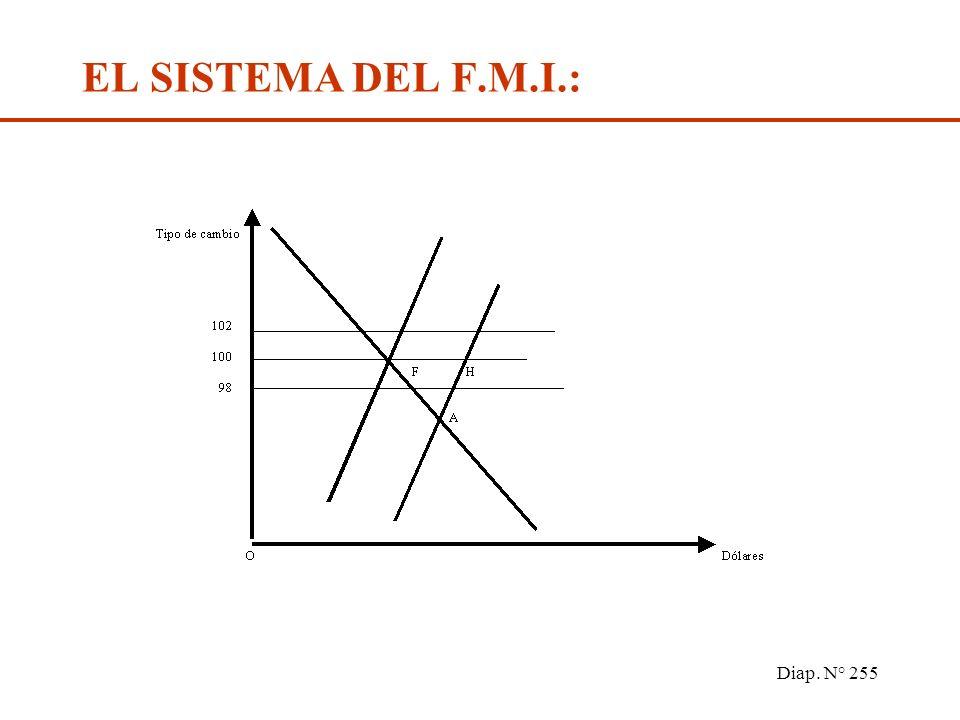 Diap. N° 254 EL SISTEMA DEL F.M.I.: