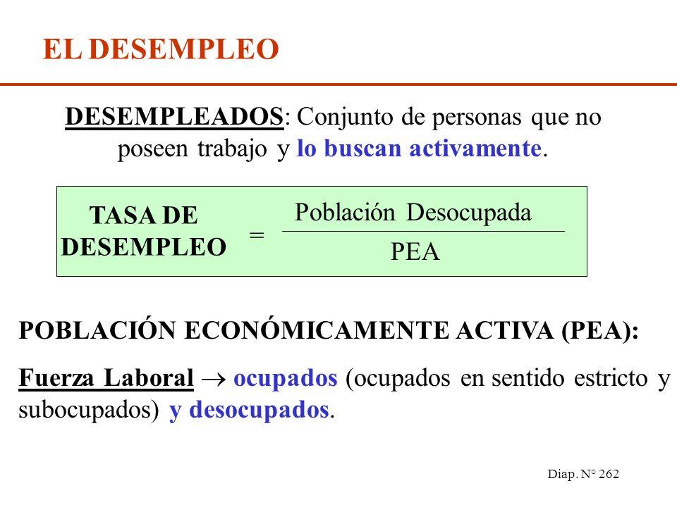 Diap. N° 261 El desempleo y su medición Teorías tradicionales sobre el desempleo Teorías modernas del mercado de trabajo Inflación y desempleo: la cur
