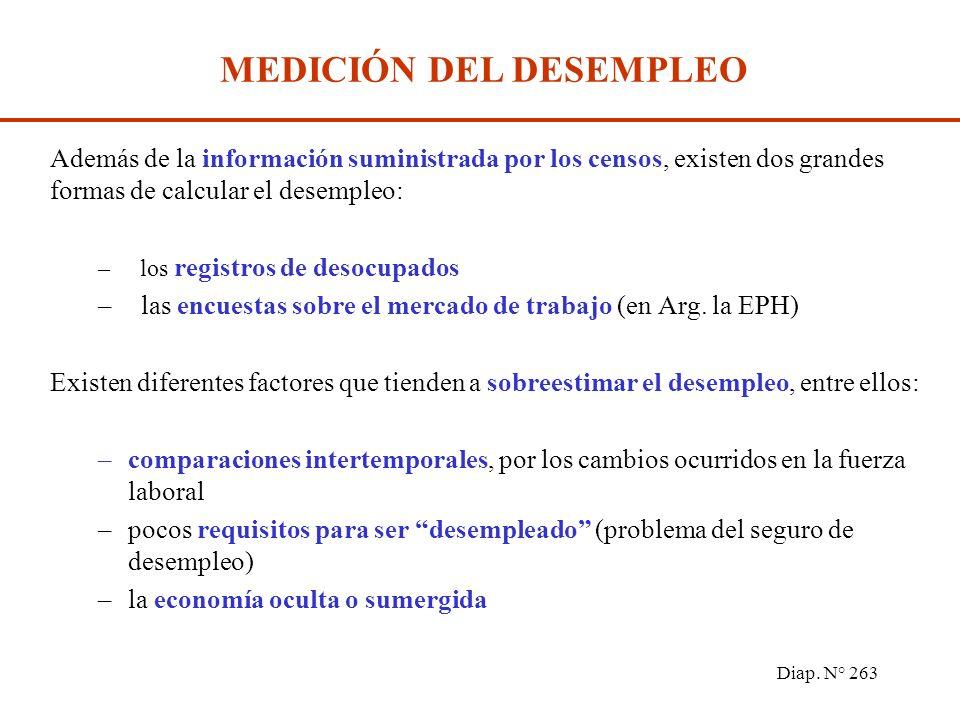 Diap. N° 262 DESEMPLEADOS: Conjunto de personas que no poseen trabajo y lo buscan activamente. TASA DE DESEMPLEO = Población Desocupada PEA POBLACIÓN