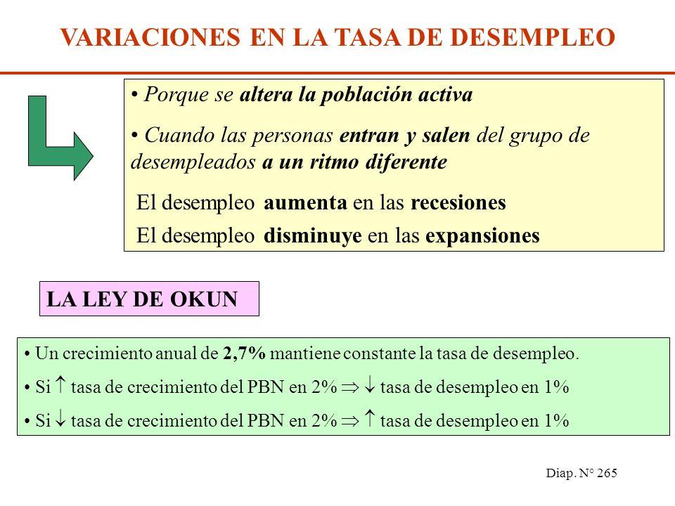 Diap. N° 264 FLUJOS DEL MERCADO DE TRABAJO OcupadosDesocupados Nuevas contrataciones Recontrataciones Pérdidas de empleo Suspensiones de empleo Bajas