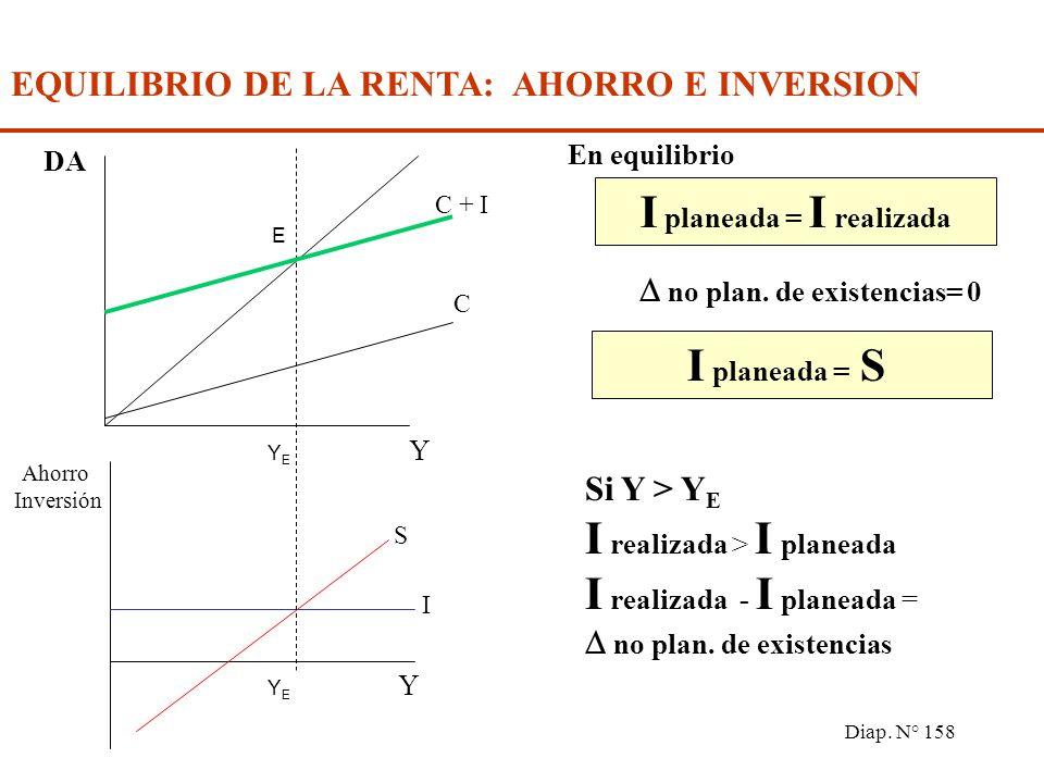 Diap. N° 157 EQUILIBRIO DE LA RENTA: AHORRO E INVERSION I = S Identidad (toma en cuenta la inversión efectiva o realizada) I = S Ecuación (toma en cue