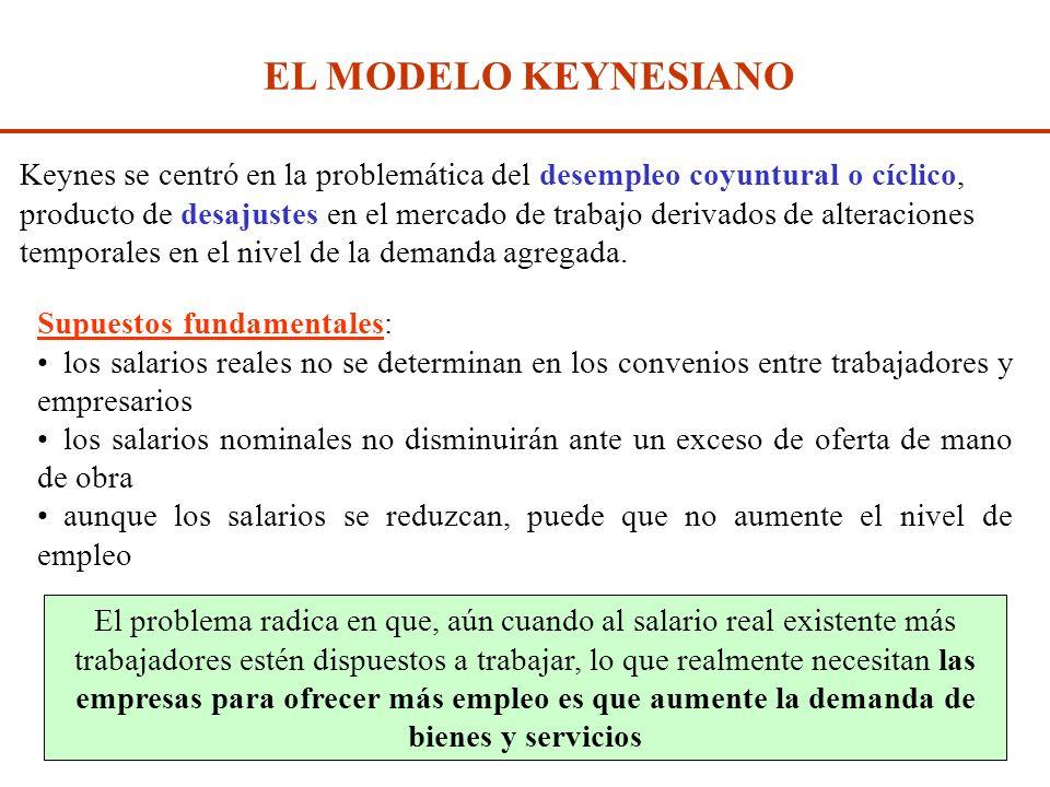 Diap. N° 267 EL MODELO CLÁSICO Salario real Empleo LSLS LDLD L1L1 LELE (W/P) E (W/P) 1 El desempleo por encima del desempleo friccional se debe a una