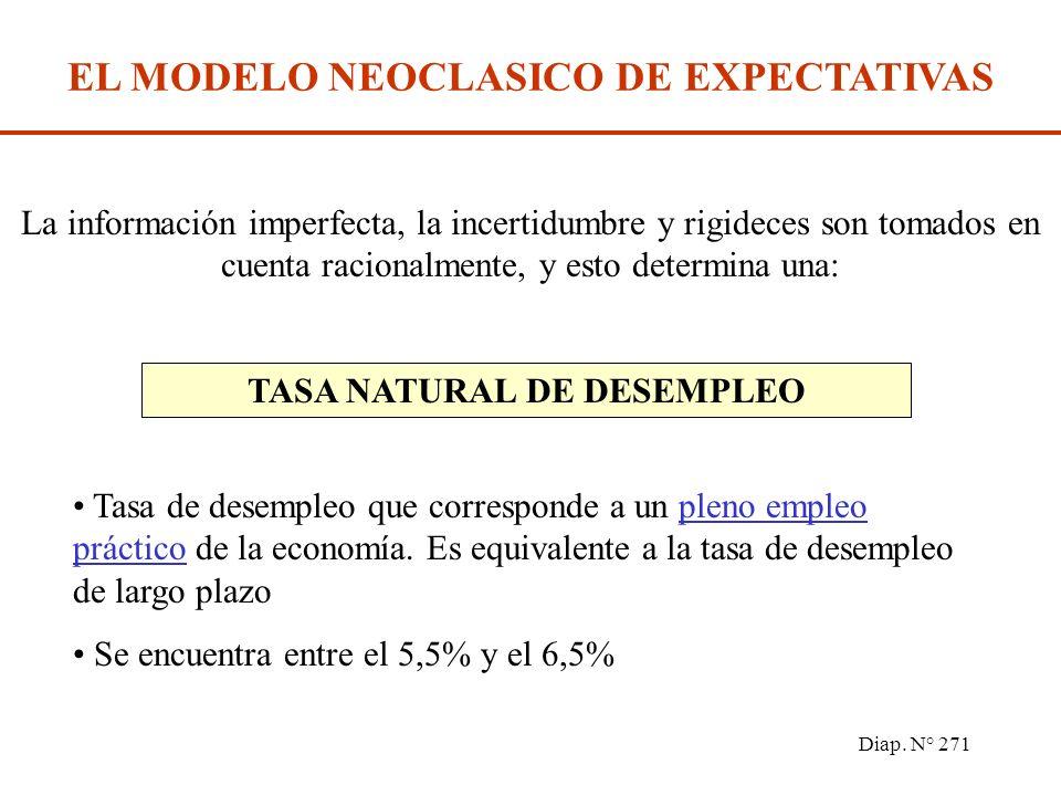 Diap. N° 270 TEORIAS MODERNAS DEL MERCADO DE TRABAJO El modelo de búsqueda de empleo Este modelo sostiene que tanto los trabajadores como los empleos