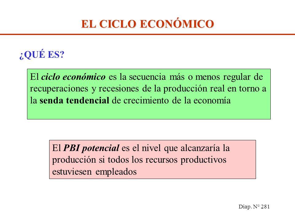 Diap. N° 280 LAS FLUCTUACIONES DE LA ACTIVIDAD ECONÓMICA El ciclo económico El ciclo y las perturbaciones de la actividad económica La inversión y el