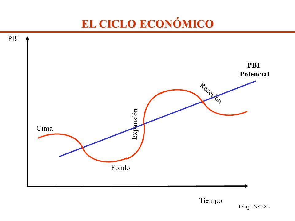 Diap. N° 281 EL CICLO ECONÓMICO El PBI potencial es el nivel que alcanzaría la producción si todos los recursos productivos estuviesen empleados ¿QUÉ