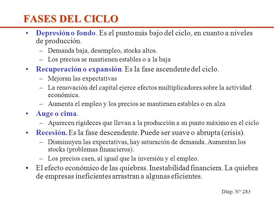 Diap. N° 282 Tiempo PBI Fondo Cima Recesión Expansión PBI Potencial EL CICLO ECONÓMICO