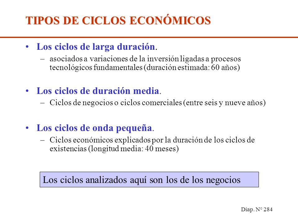 Diap. N° 283 FASES DEL CICLO Depresión o fondo. Es el punto más bajo del ciclo, en cuanto a niveles de producción. –Demanda baja, desempleo, stocks al