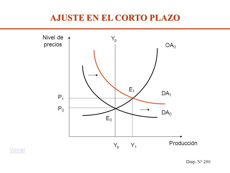 Diap. N° 289 Suponiendo que una economía produce a su nivel potencial Y p, se analizarán los efectos de una política monetaria expansiva (vía un aumen