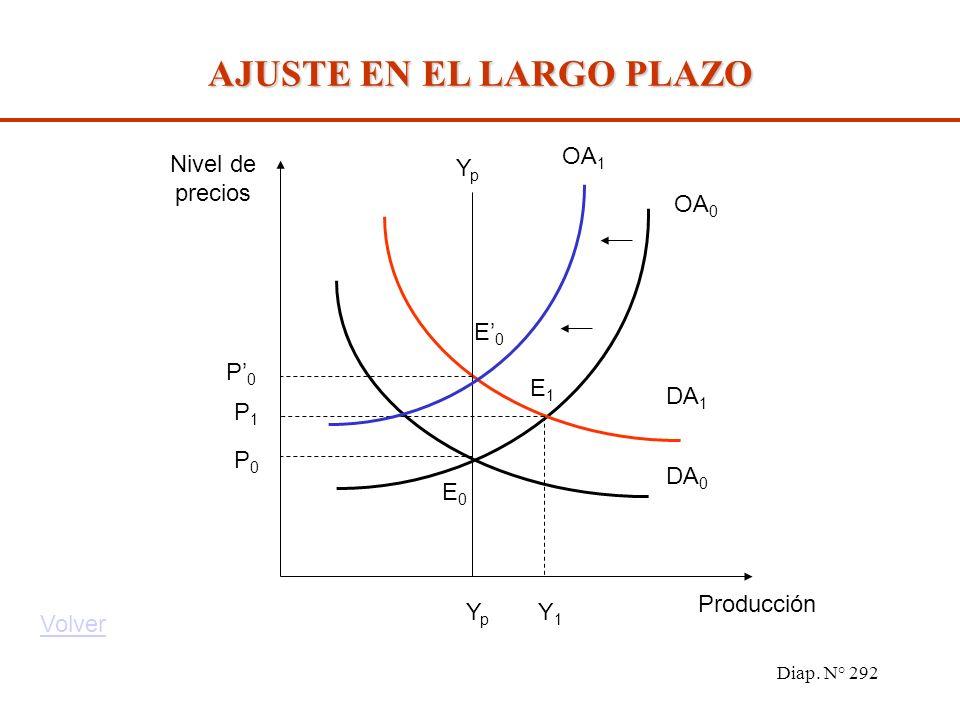 Diap. N° 291 Primera fase: FASE ASCENDENTE E 0 a E 1, el aumento de la oferta nominal de dinero desplaza DA 0 a DA 1, originando un aumento de la prod