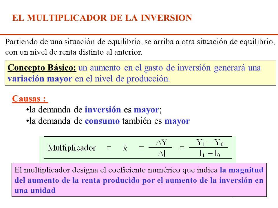 Diap. N° 160 Una vez obtenida la producción de equilibrio, se analizarán los efectos sobre ella de una variación en alguno de los componentes exógenos