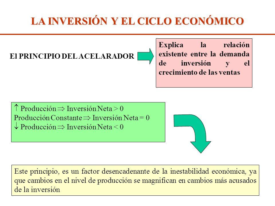 Diap. N° 295 La inversión es un factor importante al analizar los mecanismos internos que propagan perturbaciones externas LA INVERSIÓN Y EL CICLO ECO