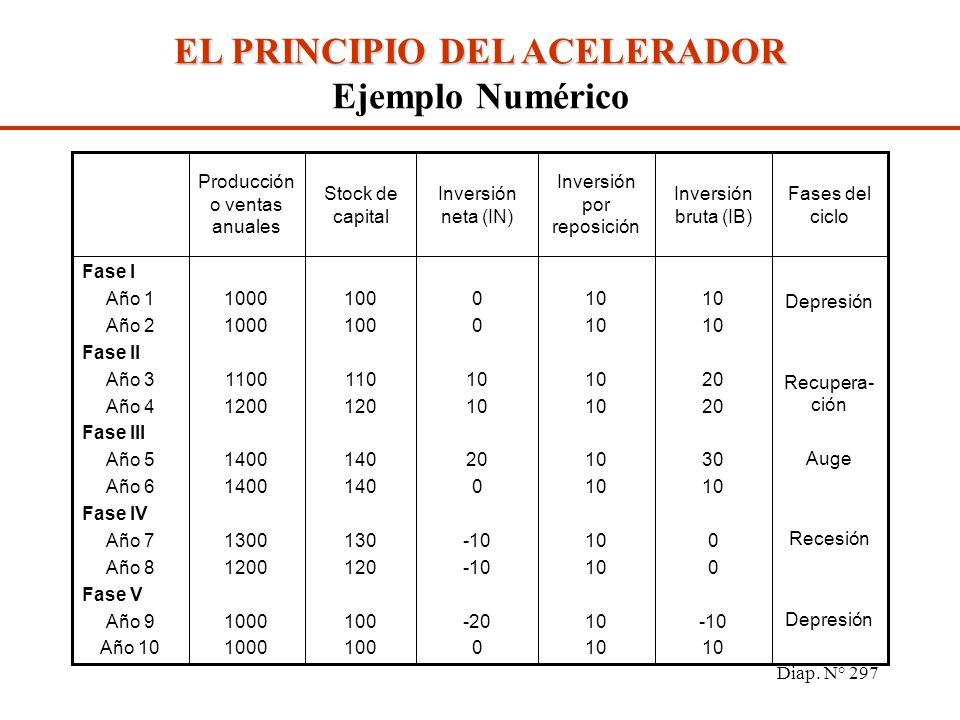 Diap. N° 296 LA INVERSIÓN Y EL CICLO ECONÓMICO El PRINCIPIO DEL ACELARADOR Explica la relación existente entre la demanda de inversión y el crecimient