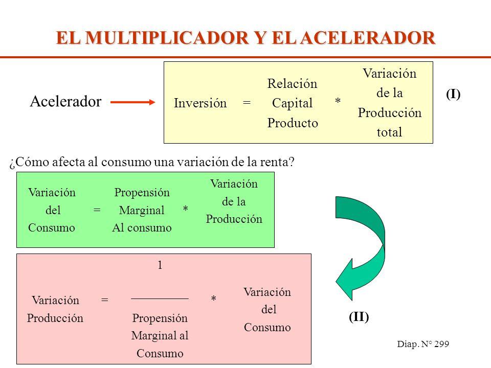 Diap. N° 298 El aumento en la Inversión (factor externo) estimula el Consumo (efecto multiplicador), y éste estimula la Inversión (efecto acelerador)