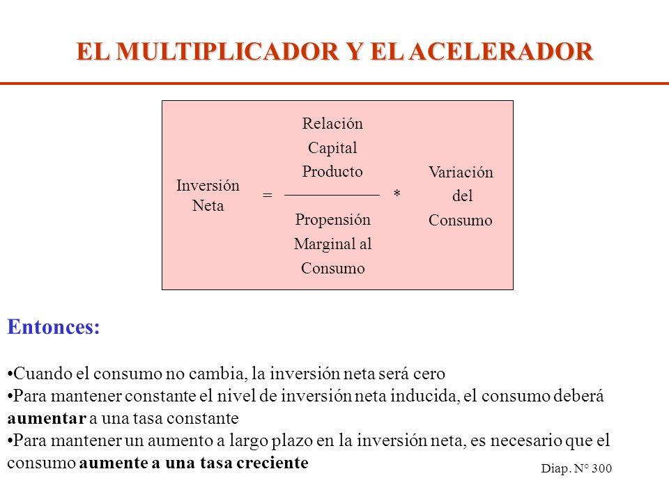 Diap. N° 299 *= Variación de la Producción total Relación Capital Producto Inversión *= Variación de la Producción Propensión Marginal Al consumo Vari
