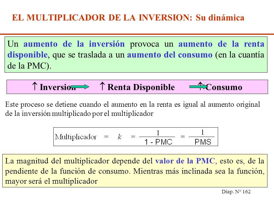 Diap. N° 161 EL MULTIPLICADOR DE LA INVERSION Partiendo de una situación de equilibrio, se arriba a otra situación de equilibrio, con un nivel de rent