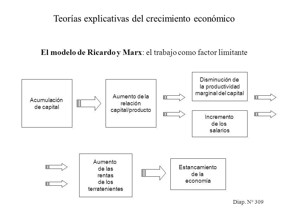 Diap. N° 308 El modelo de A. Smith y T. Malthus: la escasez de la tierra como factor limitante Teorías explicativas del crecimiento económico Aumento