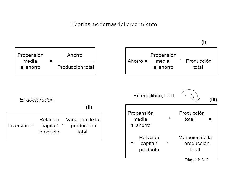 Diap. N° 311 Teorías modernas del crecimiento La moderna teoría del crecimiento ha centrado su atención en la inversión como la variable clave para ge