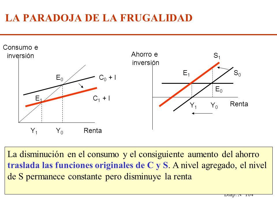 Diap. N° 163 EL PRODUCTO POTENCIAL La producción o producto potencial (Y P ) es aquel nivel de producción que se obtendría si se utilizaran plenamente