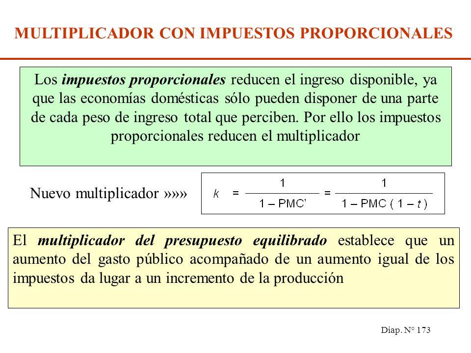 Diap. N° 172 Y0Y0 Y1Y1 E1E1 E0E0 Gasto agregado Renta C+I = C 0 + c Y + I C+I = C 0 + c (1-t ) Y + I Los impuestos proporcionales reducen la proporció
