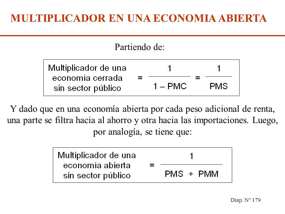 Diap. N° 178 ANÁLISIS GRÁFICO Importaciones exportaciones Renta nacional X M Exportaciones netas X - M renta Gasto total E C + I + G C + I + G + X - M