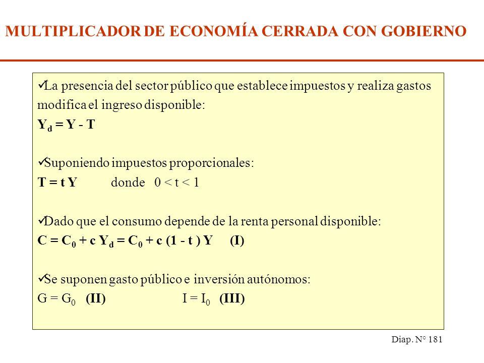 Diap. N° 180 EJERCICIO A - Discuta la siguiente afirmación: Una de las formas que tiene Argentina para reducir la tasa de desempleo es aumentar las ex