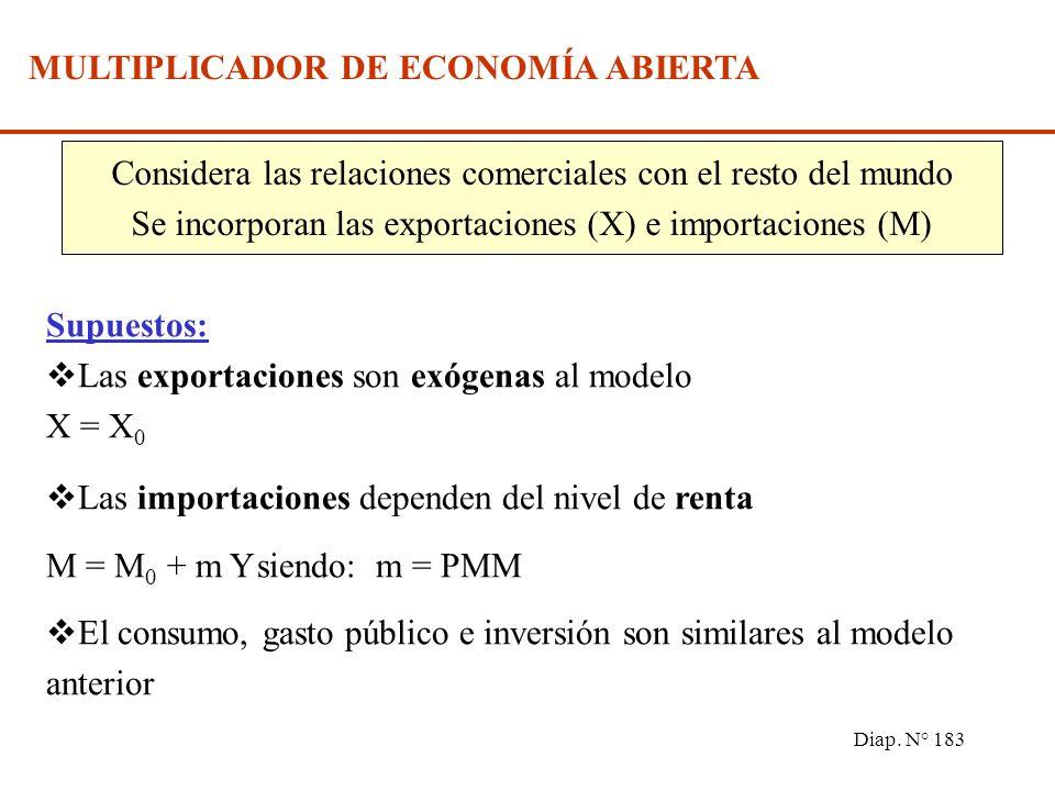 Diap. N° 182 En esta economía la condición de equilibrio viene dada por: Y = C + I + G (IV) Reemplazando I, II y III en IV, y realizando pasos algebra