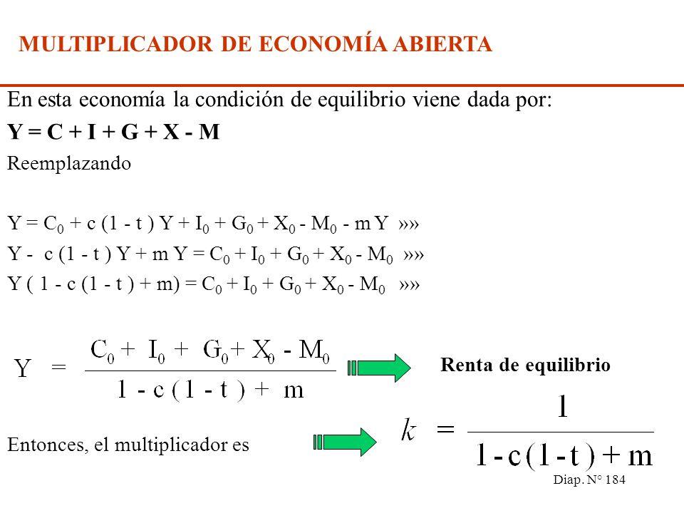 Diap. N° 183 MULTIPLICADOR DE ECONOMÍA ABIERTA Supuestos: Las exportaciones son exógenas al modelo X = X 0 Las importaciones dependen del nivel de ren