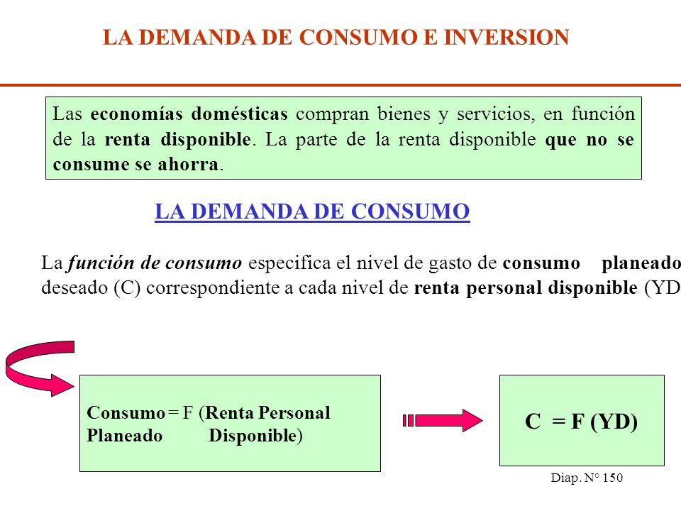 Diap. N° 149 Se considera una economía sin sector público ni sector externo La demanda de consumo e inversión El nivel de equilibrio de la renta Aumen