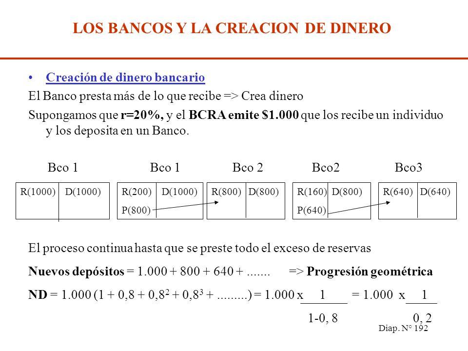 Diap. N° 191 LOS BANCOS Y LA CREACION DE DINERO Balance del Banco xxxx Reservas Depósitos (E+D bcra ) Préstamos Préstamos bcra Otros Act Otros Pasivos