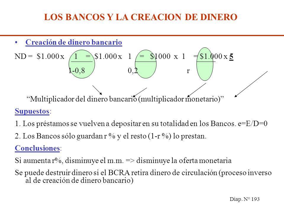 Diap. N° 192 LOS BANCOS Y LA CREACION DE DINERO Creación de dinero bancario El Banco presta más de lo que recibe => Crea dinero Supongamos que r=20%,