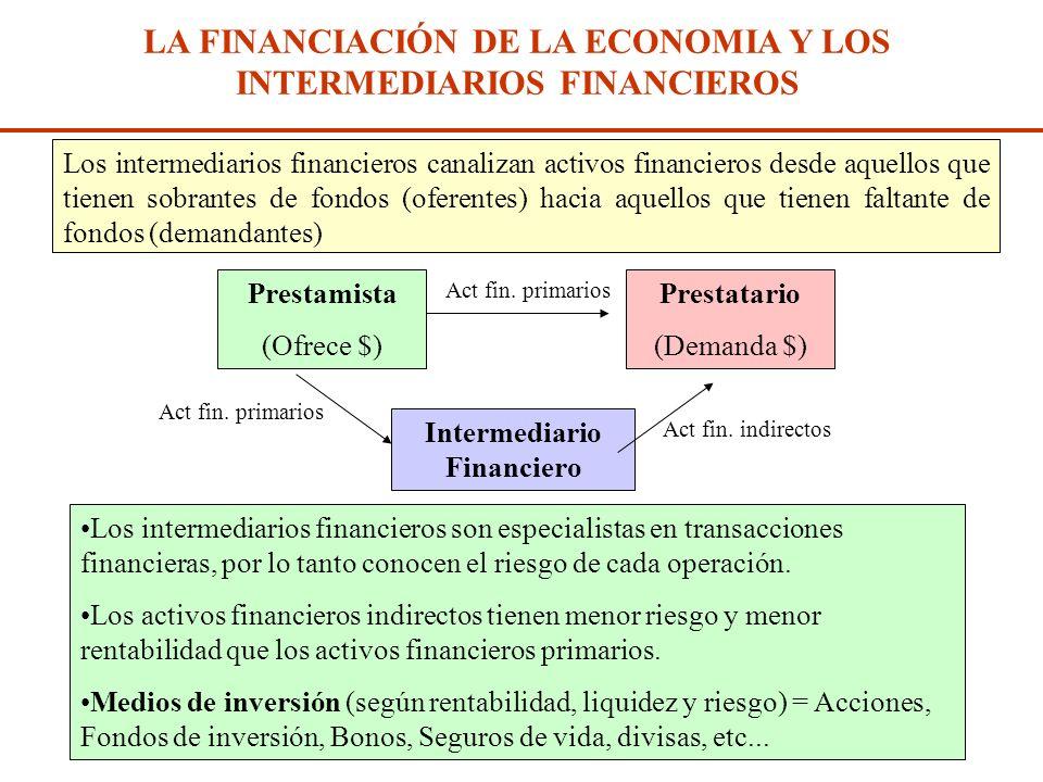 Diap. N° 193 LOS BANCOS Y LA CREACION DE DINERO Creación de dinero bancario ND = $1.000 x 1 = $1.000 x 1 = $1000 x 1 = $1.000 x 5 1-0,8 0,2 r Multipli