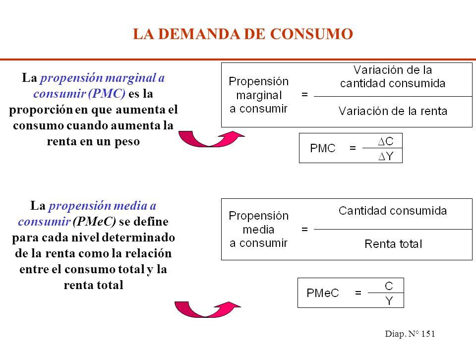 Diap. N° 150 LA DEMANDA DE CONSUMO La función de consumo especifica el nivel de gasto de consumo planeado o deseado (C) correspondiente a cada nivel d