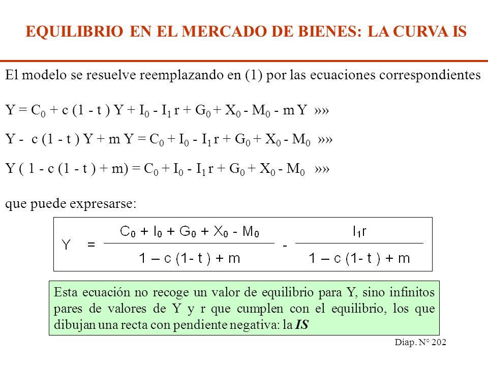 Diap. N° 201 EQUILIBRIO EN EL MERCADO DE BIENES: LA CURVA IS El mercado de bienes integra: el consumo de las economías domésticas, la inversión de las