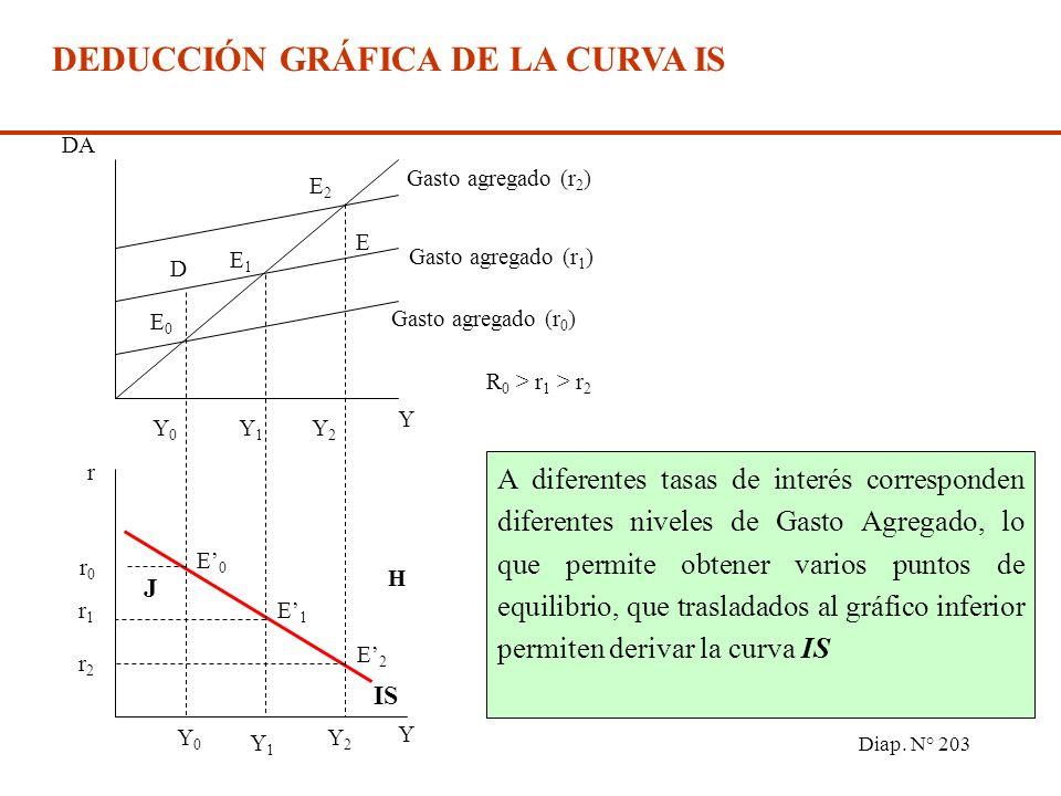 Diap. N° 202 El modelo se resuelve reemplazando en (1) por las ecuaciones correspondientes Y = C 0 + c (1 - t ) Y + I 0 - I 1 r + G 0 + X 0 - M 0 - m