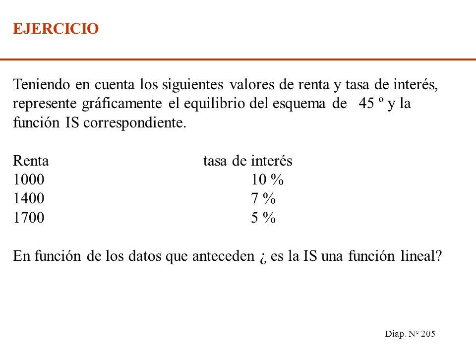 Diap. N° 204 1) La curva IS tiene pendiente negativa, pues un descenso de la tasa de interés incrementará la demanda de inversión y el gasto agregado,