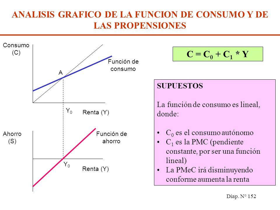 Diap. N° 151 La propensión media a consumir (PMeC) se define para cada nivel determinado de la renta como la relación entre el consumo total y la rent