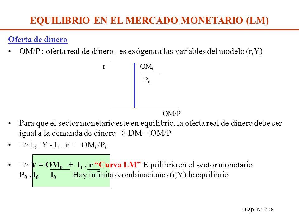 Diap. N° 207 EQUILIBRIO EN EL MERCADO MONETARIO (LM) Demanda de dinero DM = l 0. Y - l 1. r donde DM: Demanda de dinero ; Y: renta real ; r:tasa de in
