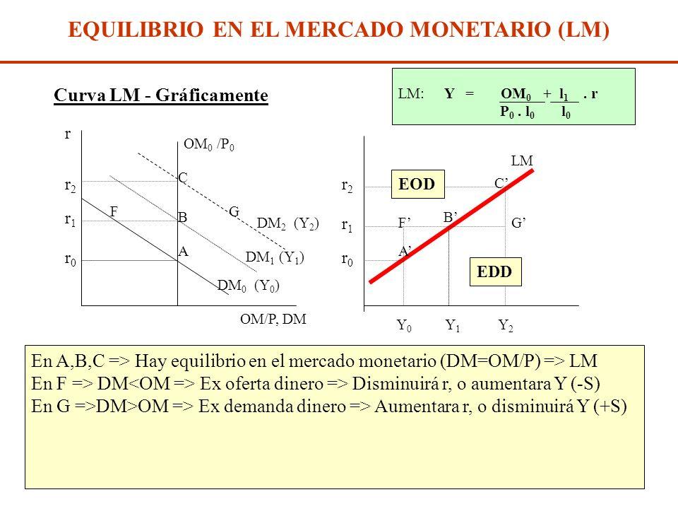 Diap. N° 208 EQUILIBRIO EN EL MERCADO MONETARIO (LM) Oferta de dinero OM/P : oferta real de dinero ; es exógena a las variables del modelo (r,Y) Para