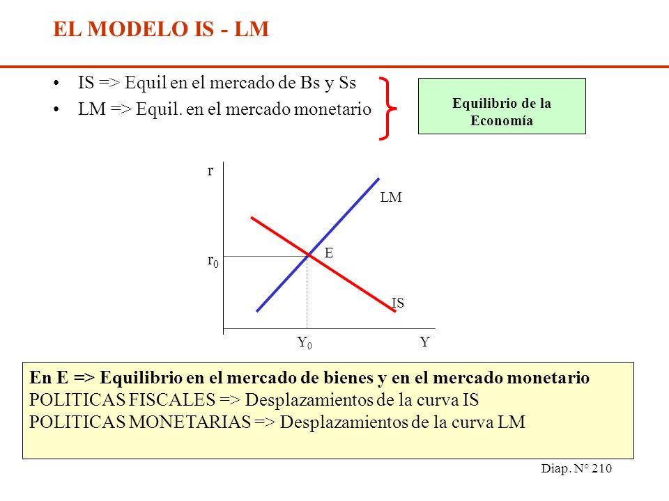 Diap. N° 209 LM: Y = OM 0 + l 1. r P 0. l 0 l 0 EQUILIBRIO EN EL MERCADO MONETARIO (LM) Curva LM - Gráficamente r OM/P, DM OM 0 /P 0 Y 0 Y 1 Y 2 LM r2