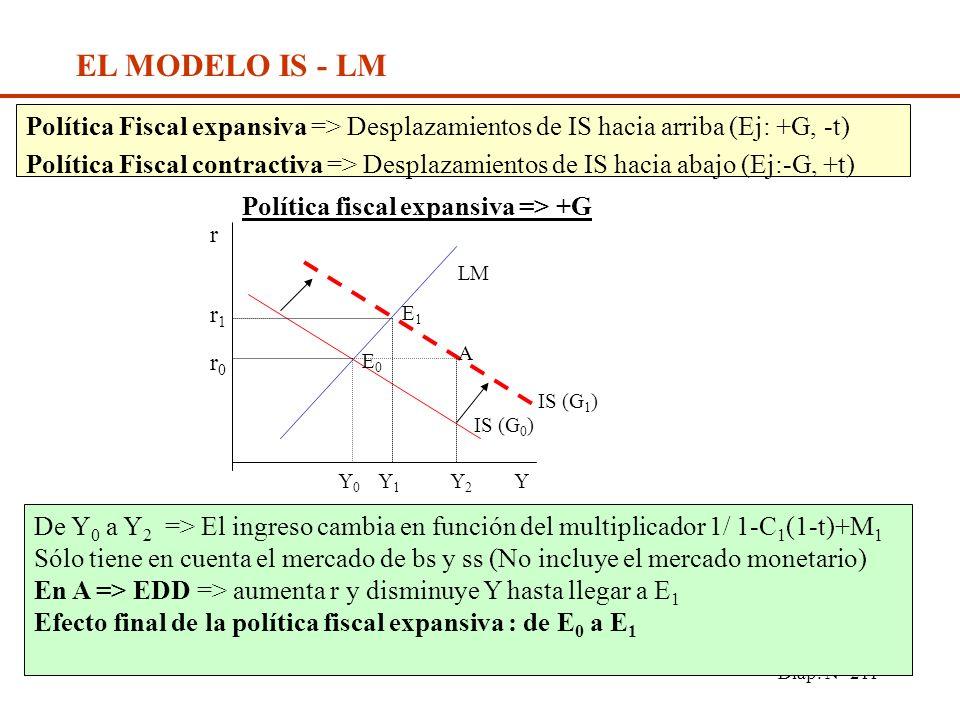 Diap. N° 210 EL MODELO IS - LM IS => Equil en el mercado de Bs y Ss LM => Equil. en el mercado monetario r Y LM Equilibrio de la Economía r0r0 IS E En