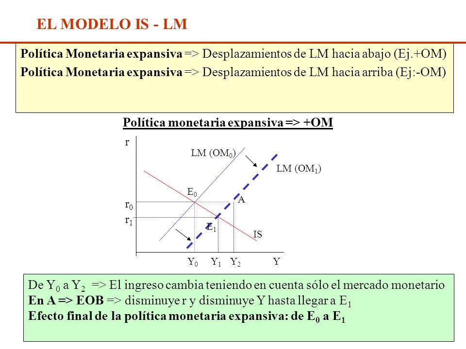 Diap. N° 211 EL MODELO IS - LM Política Fiscal expansiva => Desplazamientos de IS hacia arriba (Ej: +G, -t) Política Fiscal contractiva => Desplazamie