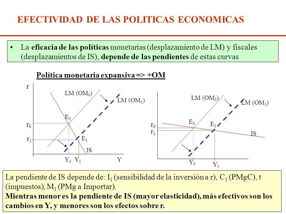 Diap. N° 212 EL MODELO IS - LM Política Monetaria expansiva => Desplazamientos de LM hacia abajo (Ej.+OM) Política Monetaria expansiva => Desplazamien