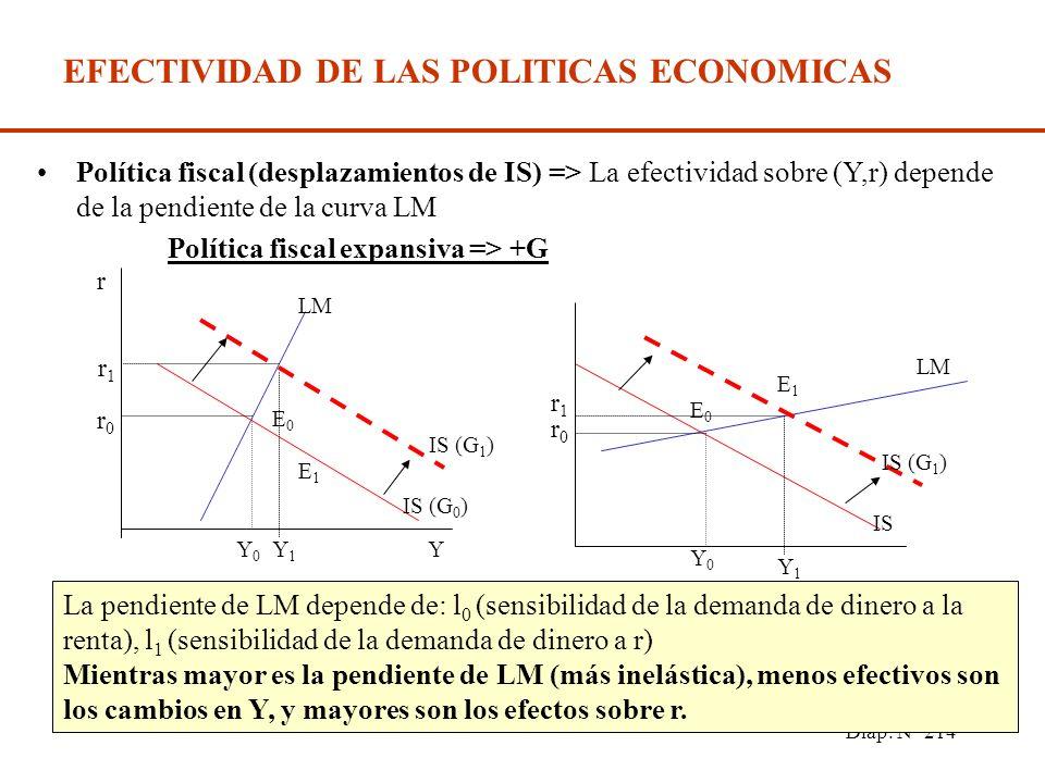 Diap. N° 213 EFECTIVIDAD DE LAS POLITICAS ECONOMICAS La eficacia de las políticas monetarias (desplazamiento de LM) y fiscales (desplazamientos de IS)